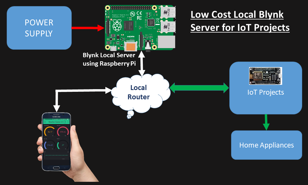 Low Cost Local Blynk Server for IoT Projects