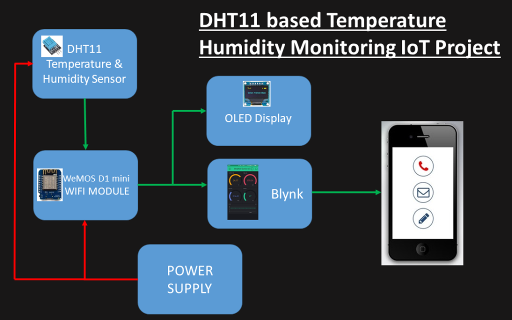 DHT11