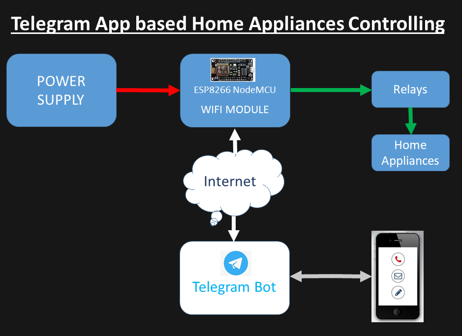telegram app controlled devices