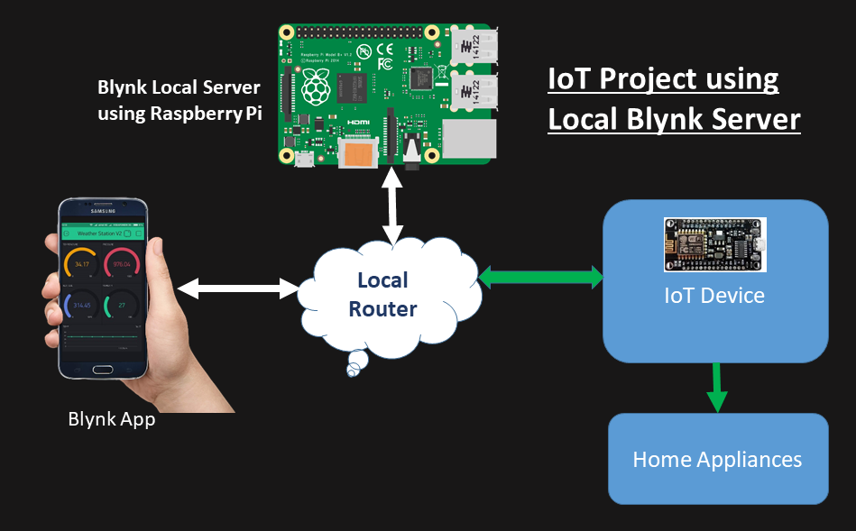 IoT Project using Local Blynk Server