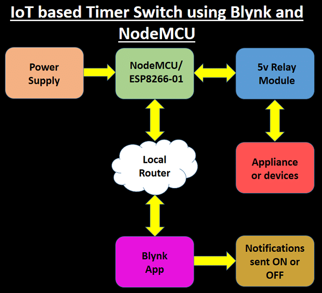 IoT based Timer Switch using Blynk and NodeMCU