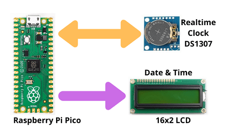 DIY Digital clock with RTC DS1307 and Raspberry Pi PICO